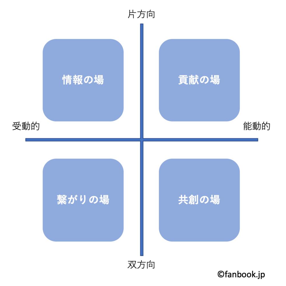 コミュニティコンテンツの4象限